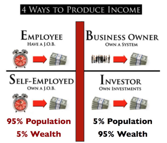 Financial Education Is The Key To Income And Wealth