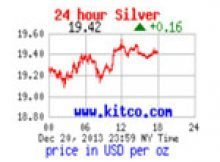 price of silver per ounce
