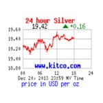 Would You Know What The Price Of Silver Per Ounce Is?